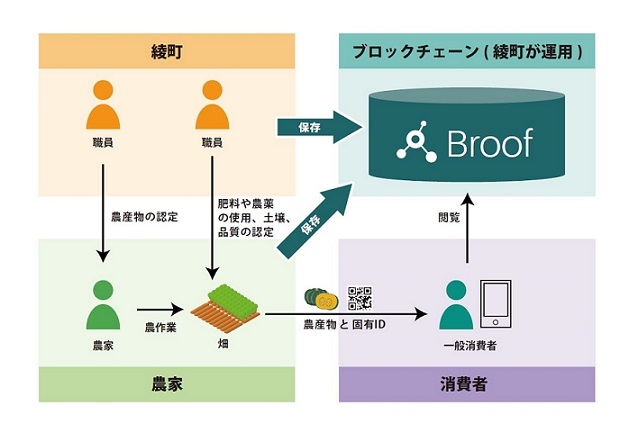 ISID, Guardtime, SIVIRA, Miyazaki Aya-cho, launched a research project to help the local creation by utilizing the block chain technology.